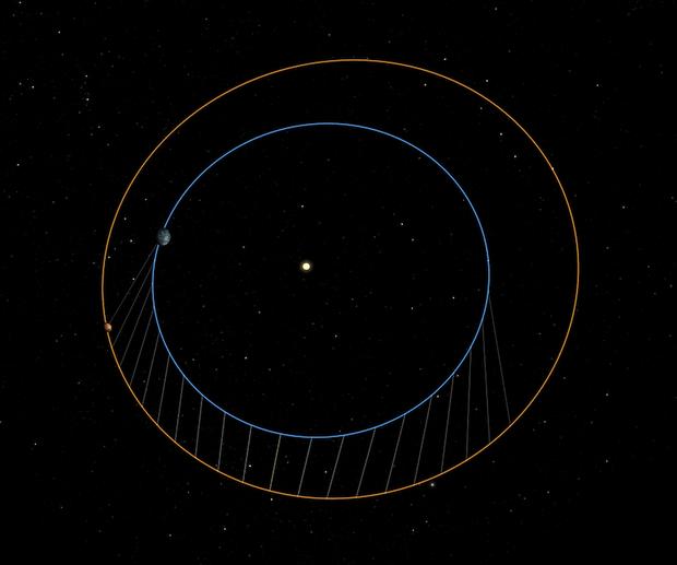 La imagen grafica las órbitas de la Tierra y Marte y las diferentes distancias entre sí.
